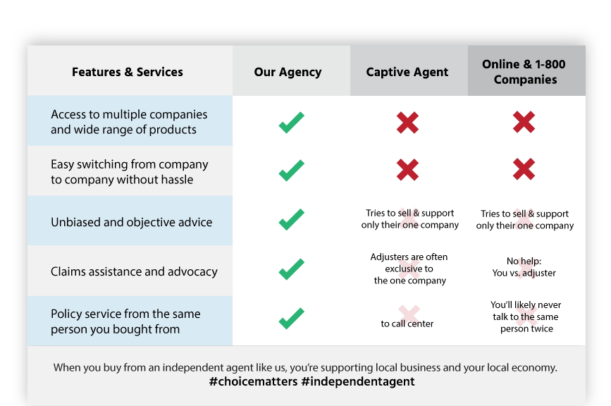 california insurance agency checklist Newhall, CA